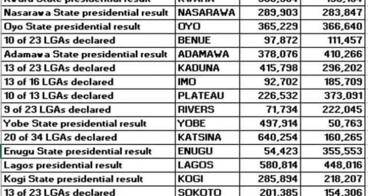 Nigeria's Presidential Election Results At A Glance